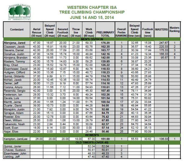 TCC Score Sheet